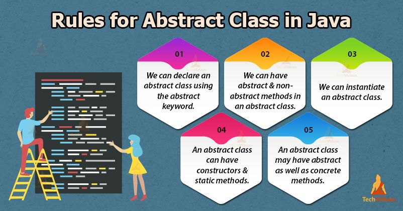 Abstract Classes Are Declared With The Abstract Keywords And Are