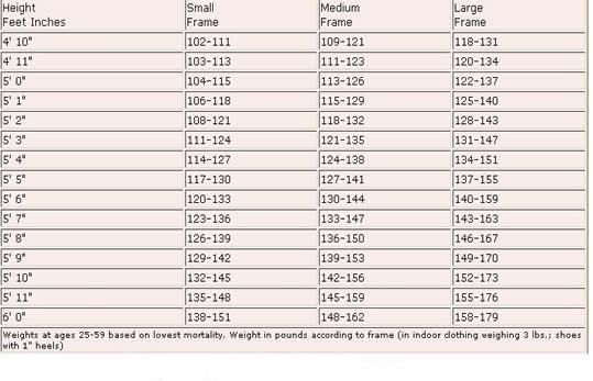 Weight To Height Index  Height Weight Charts Weight Charts And