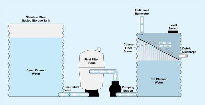 rainwater harvesting tank design pdf