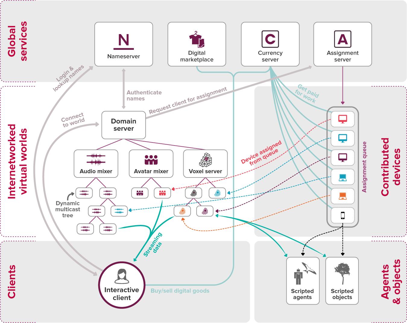 High Fidelity System Architecture Diagram Banking Pinterest Audio Mixer