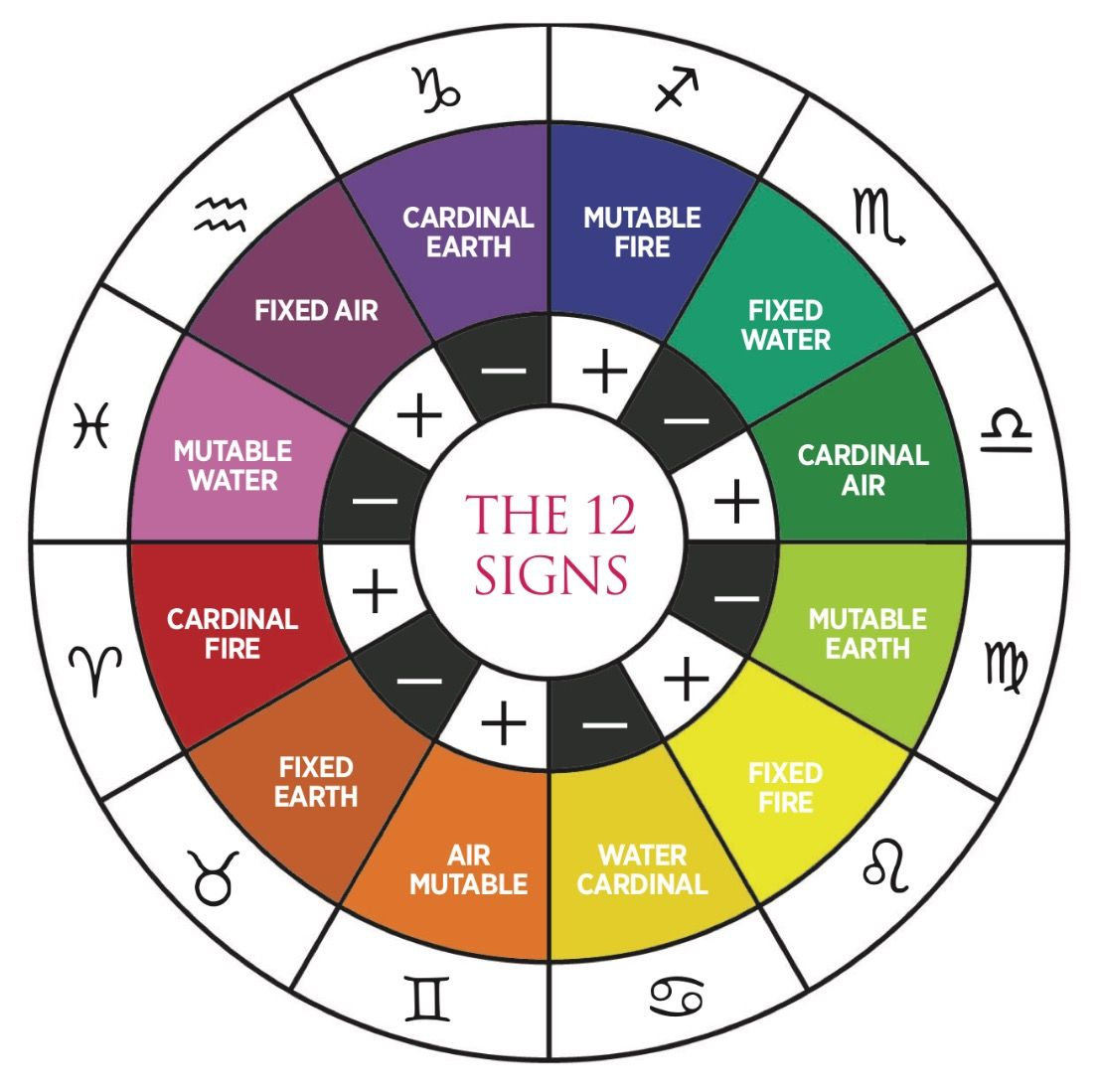 Pin by Ariana on Astrology | Astrology, Numerology, Pie chart