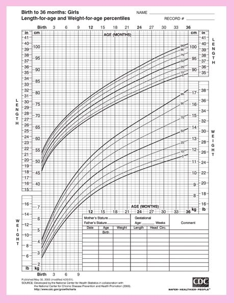 Baby Girls Height And Weight Chart From The Center For Disease