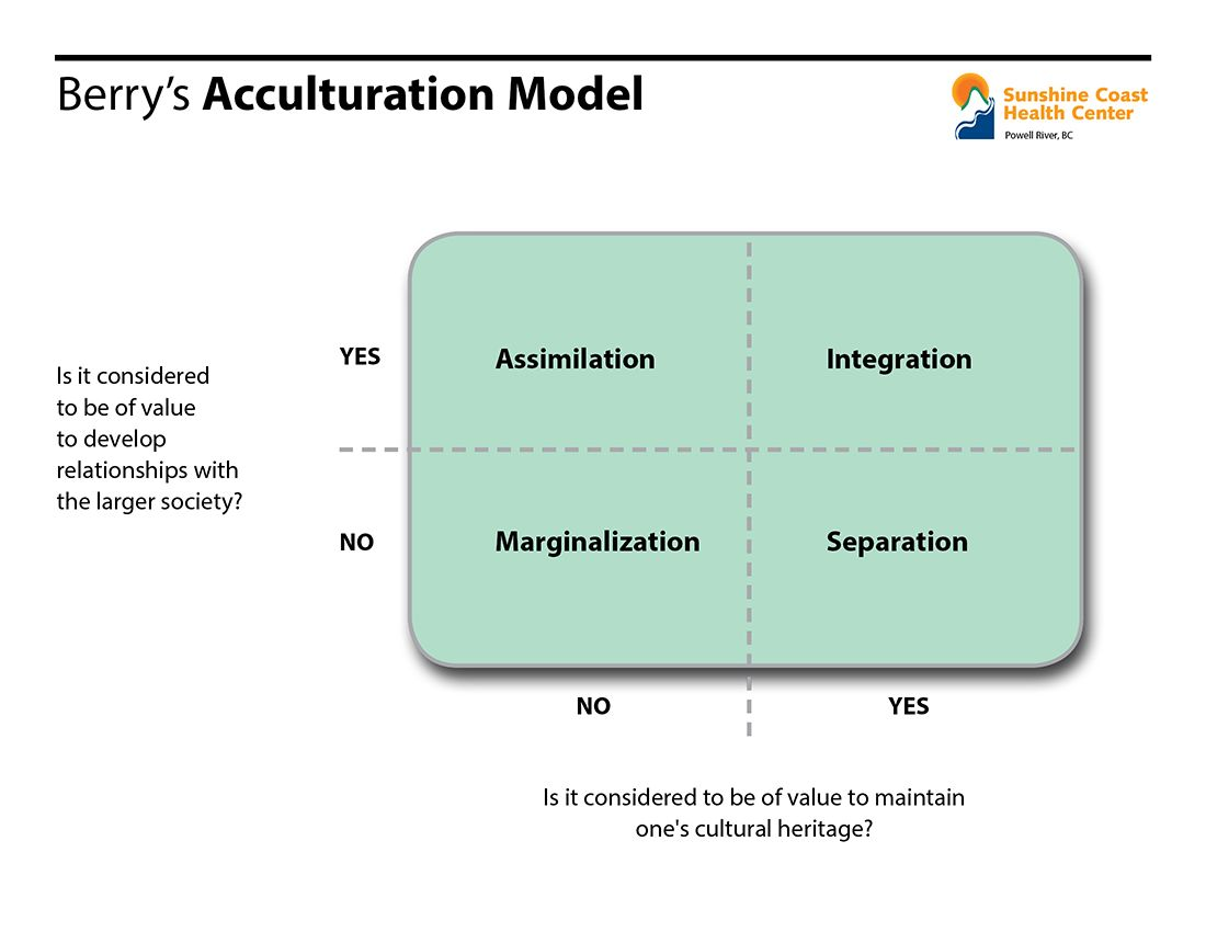 john berry s model of acculturation Queens university, canadahse national research university, russia   immigration, acculturation, and adaptation jw berry applied psychology 46  of  acculturative stress among refugees: application of psychological theory and  practice.
