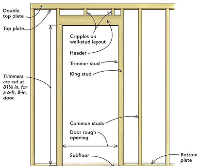 Framing Basics For The Diy Er The Inspiring Investment Home Improvement Projects Framing Construction Diy Door