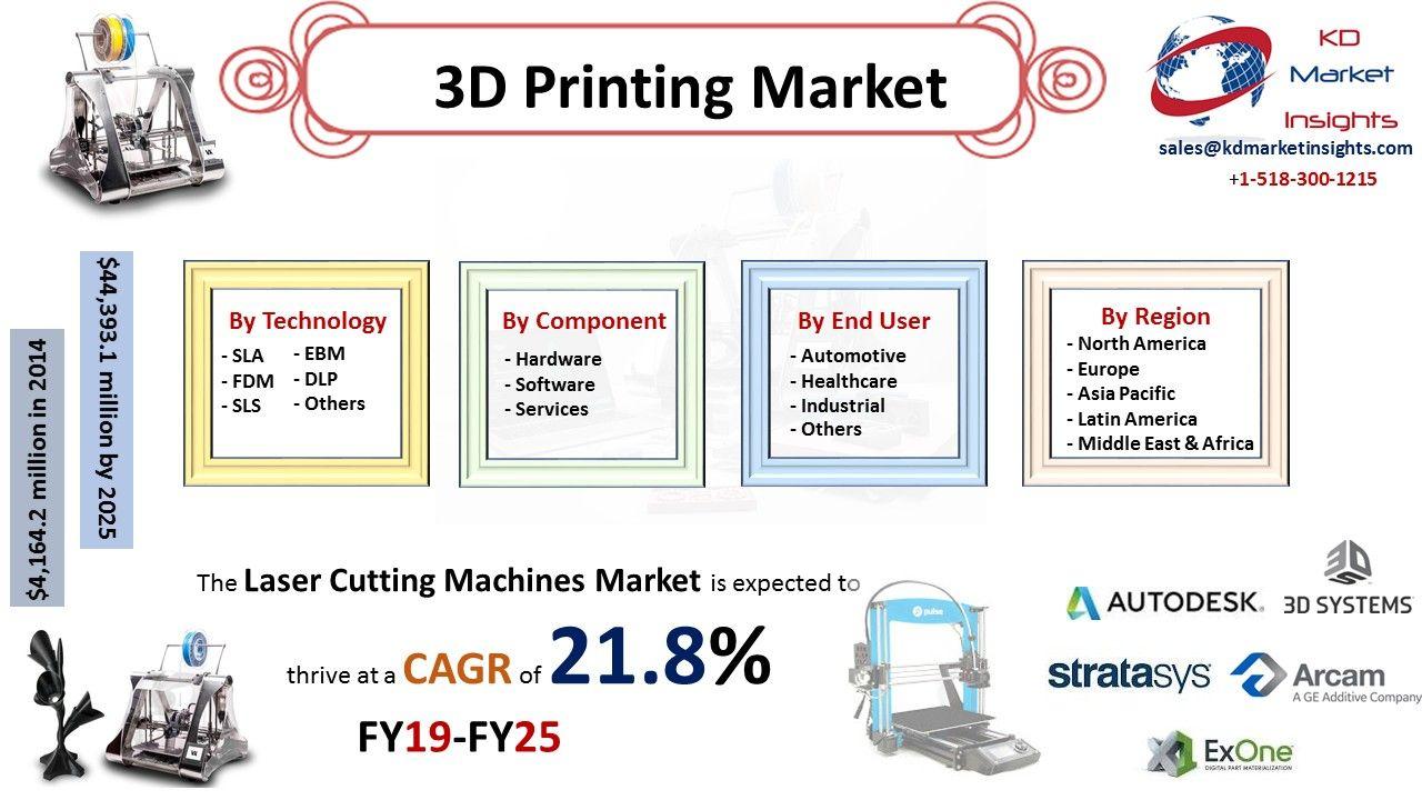 3D Printing Market 2019 2025 Grow Across Worldwide with