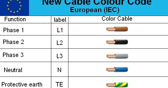 electrical cable wiring diagram color code electricidad rh pinterest com