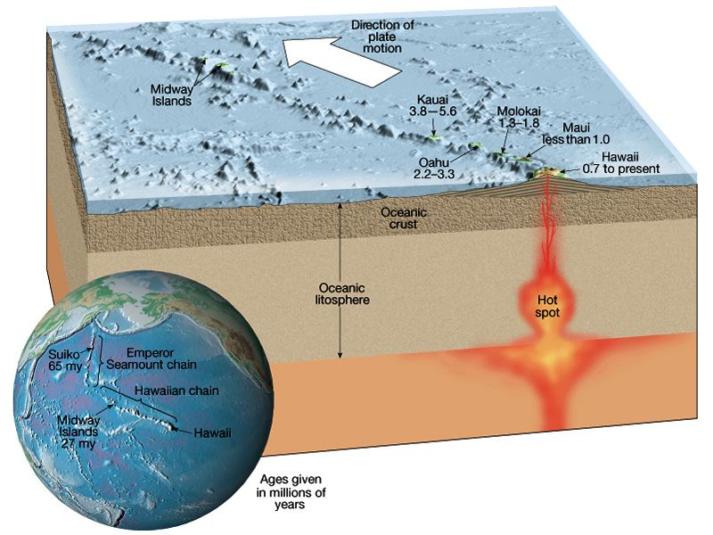 oceanic hot spot earth science geography earth. Black Bedroom Furniture Sets. Home Design Ideas