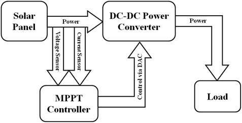 Wiring Diagram For Rv Park together with Solar System Schematic Diagram Powerpoint moreover Dc Traction Motor Wiring Diagram together with  on house wiring diagram for inverters