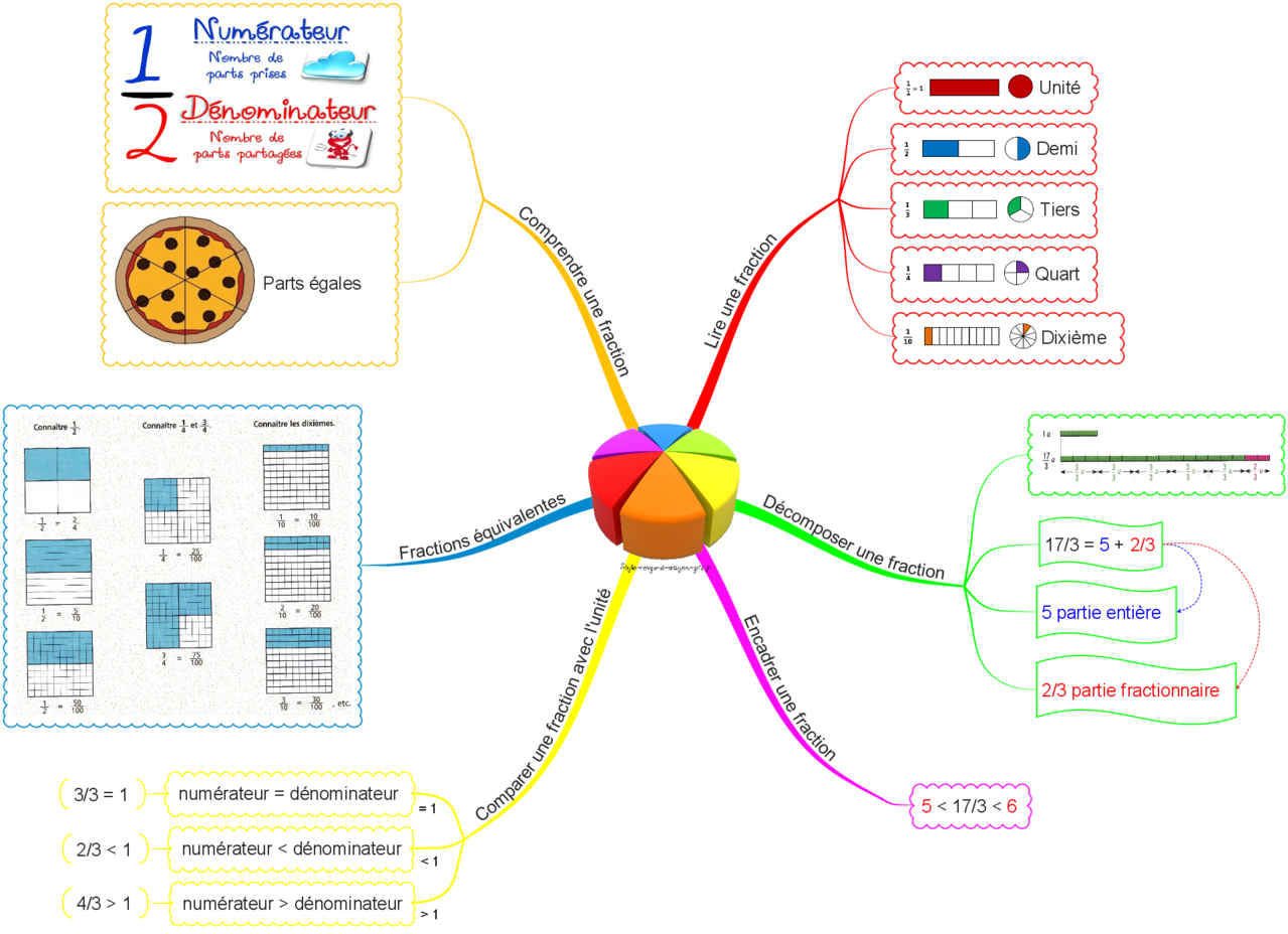 fractions carte mentale | Carte mentale, Fractions, Carte mentale maths