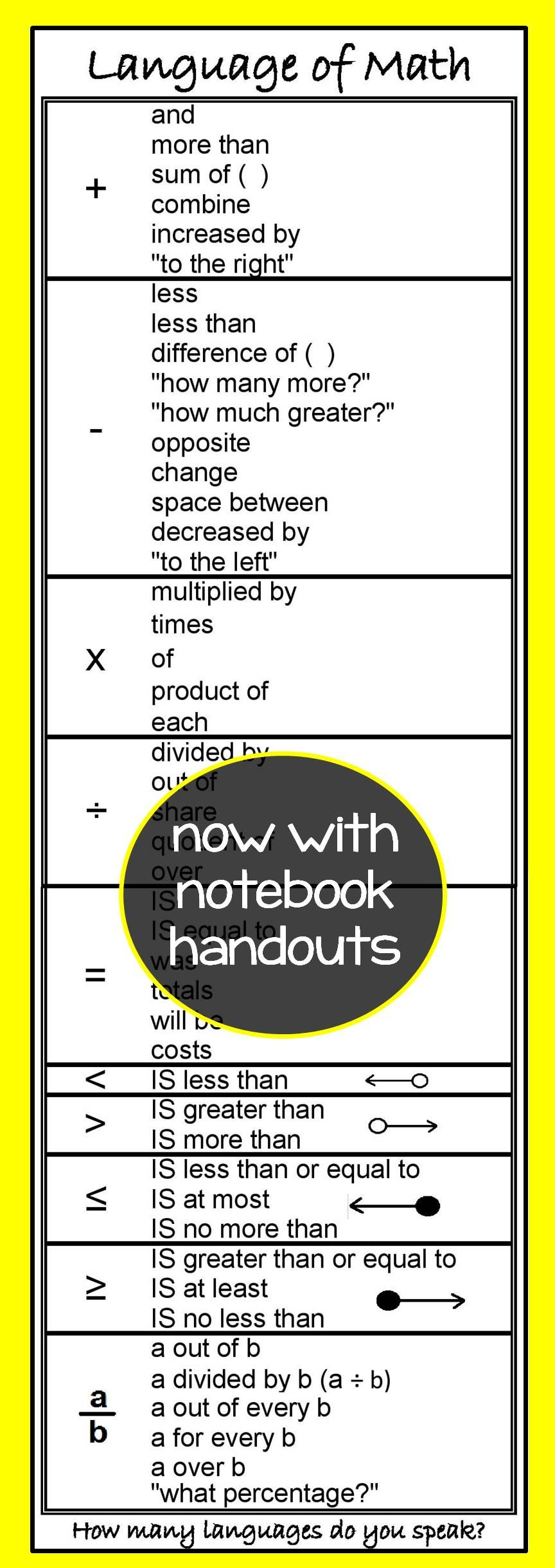 Language Of Math Poster Math Grades 7 12 Pinterest Word