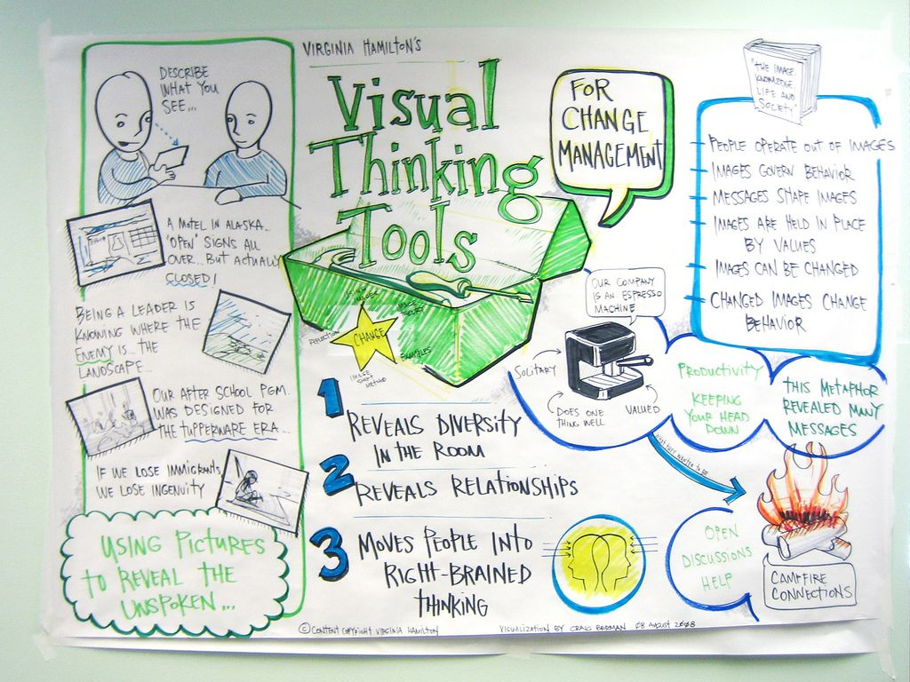Ifvp 2008 Visual Learning And Literacy