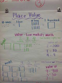 Ideas for Place Value - 2.NBT.1