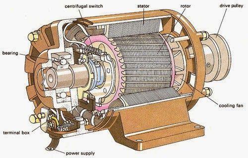 Komponen Pada Motor Listrik