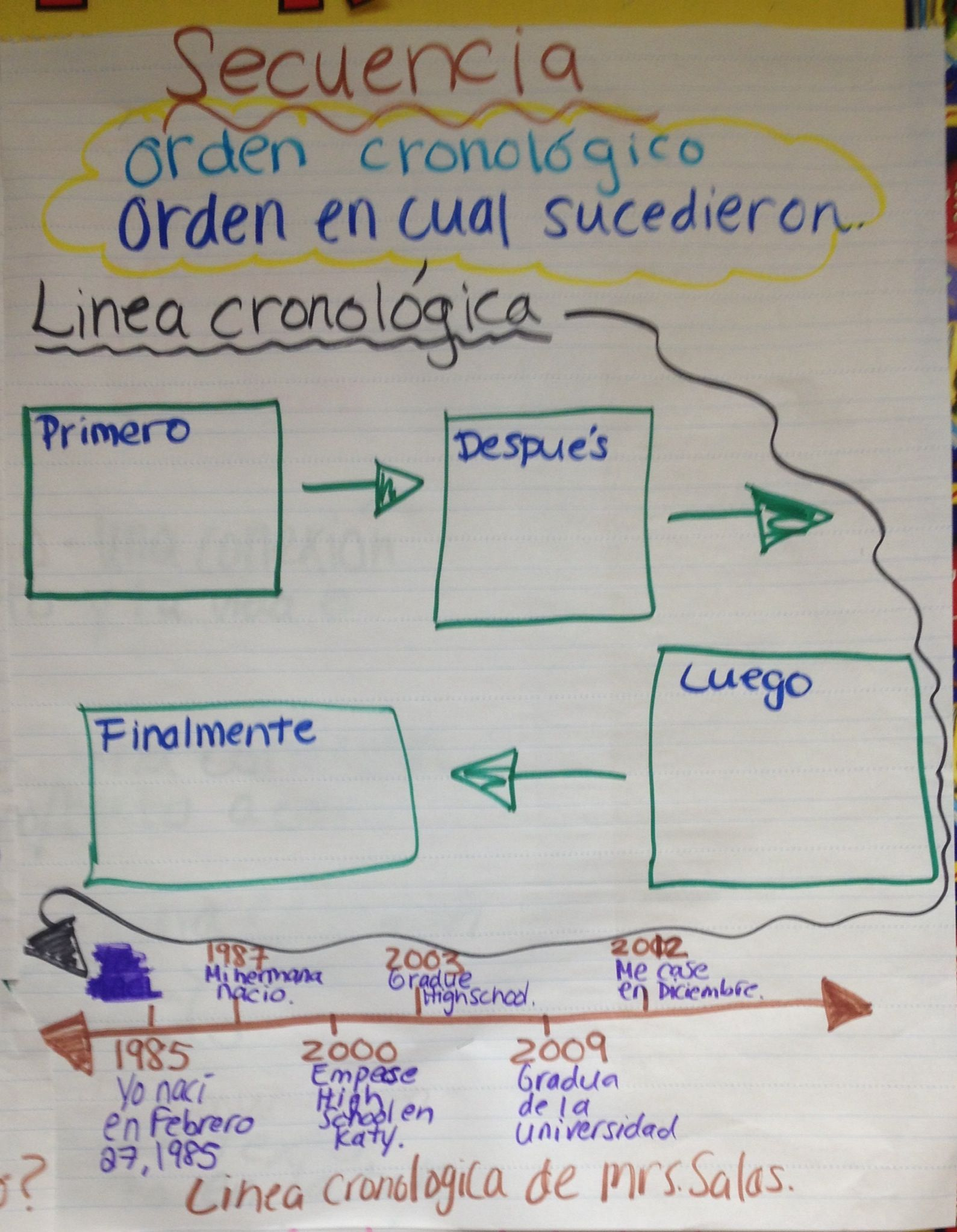 Secuencia Spanish anchor chart | Spanish Anchor Charts