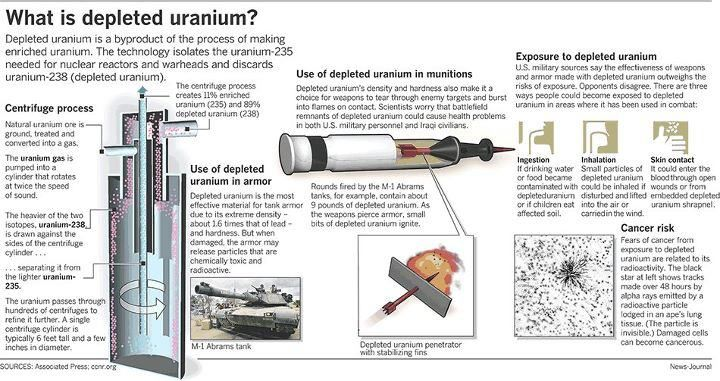 Effects Of Depleted Uranium Depleted Uranium Nuclear Bomb Nuclear Reactor