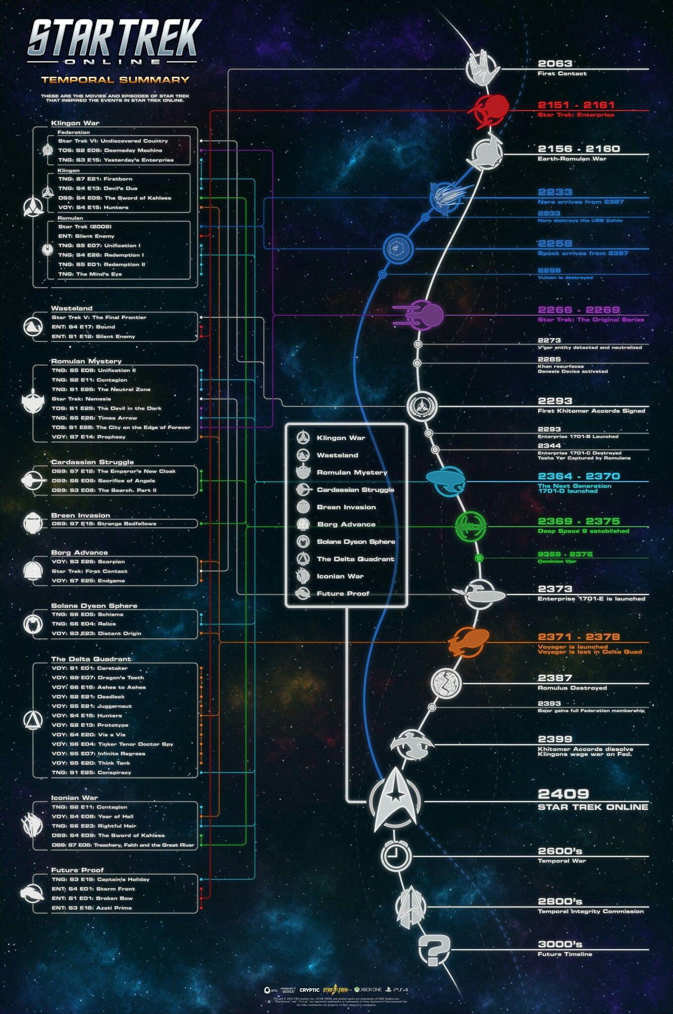 Star Trek Online timeline   Geekery   Pinterest