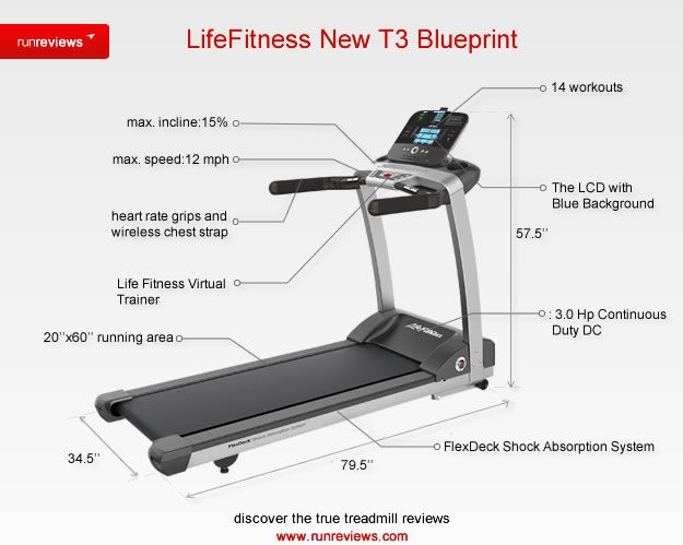 Lifefitness 2012 T3 Blueprint Fit Life Biking Workout Treadmill Reviews