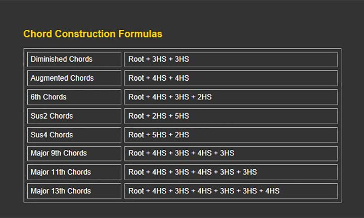 Formula For Different Chords 6th Maj 9th 11th And 13th Chords