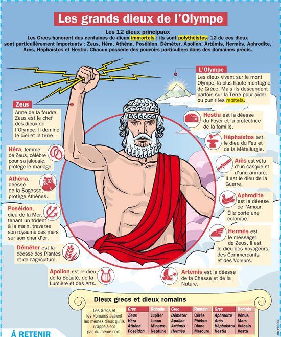 Culture Les Grands Dieux De L Olympe Enseignement De L Histoire Dieux De L Olympe Chronologie Histoire