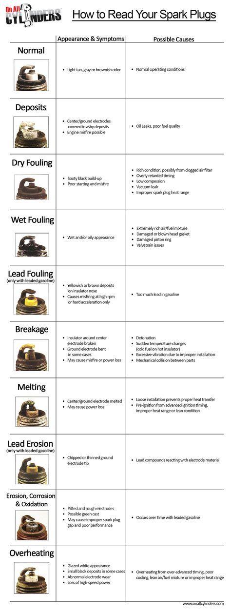 A Guide To Reading Spark Plugs Automotive Mechanic Spark Plug Car Maintenance