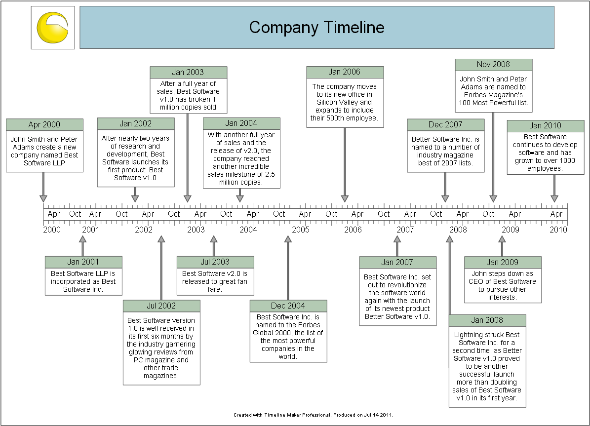 time lines timeline maker professional sample timeline gallery