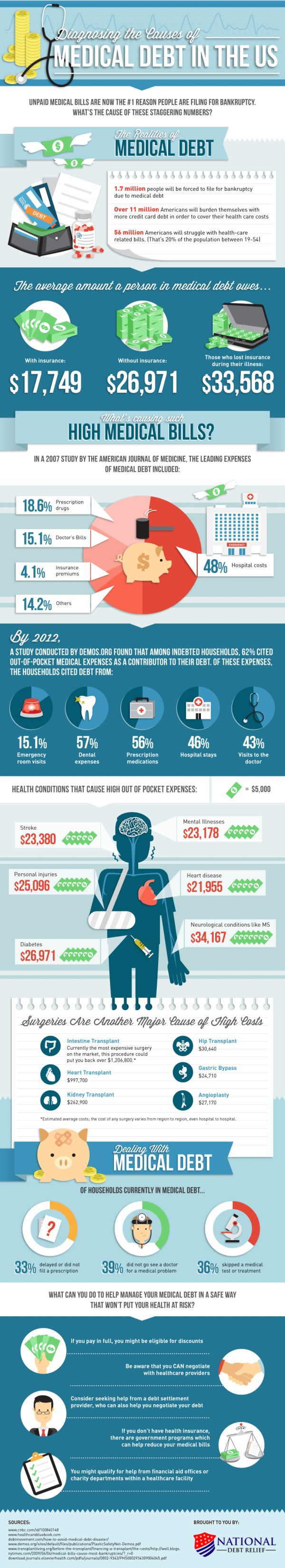 Pin by Christine Gates on Health Zone Medical debt