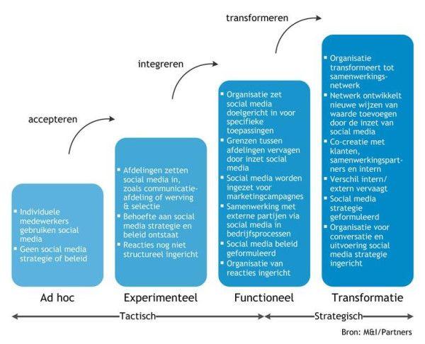 overzicht over transformatie naar strategisch SM gebruik