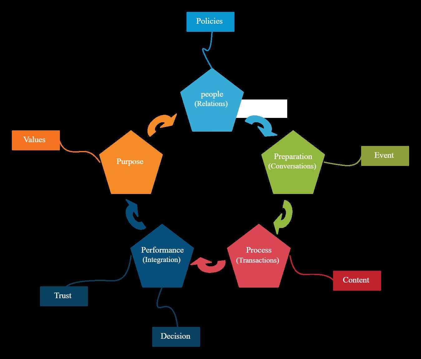 Vpec T Analysis Diagram Process Flow Diagram Block Diagram