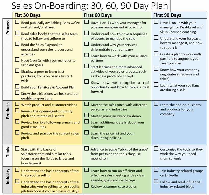 30 90 Day Work Plan Template In 2020 90 Day Plan Marketing