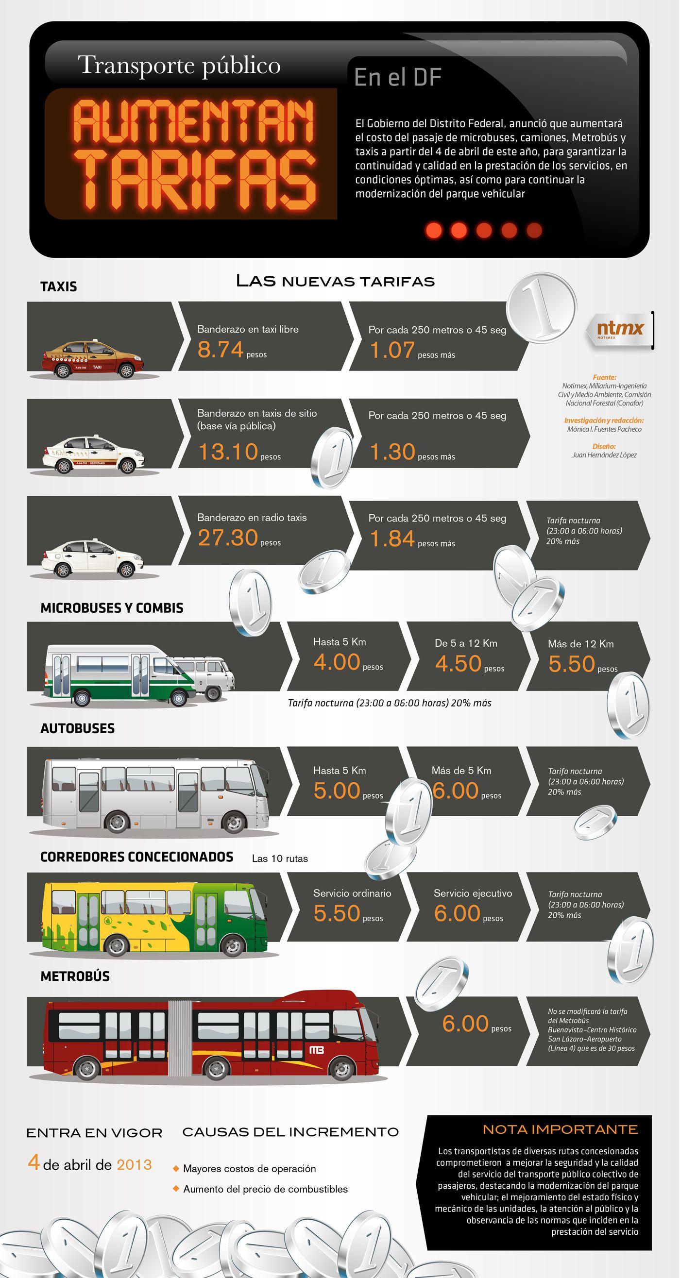 Aumentan tarifas de transporte en el DF A los microbuses y al Metrobús se les aumentó $1 por el costo del viaje; es decir se cobrará $6 por viaje. Los microbuses que cobraban $3 ahora cobrarán $4. Las nuevas tarifas entran en vigor el jueves 4 de abril.
