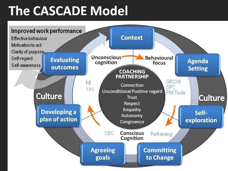 Coaching+Models The CASCADE Coaching Model © Coaching