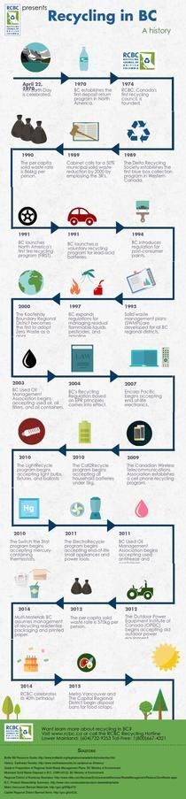 RCBC History of BC Recycling   Piktochart Infographic Editor