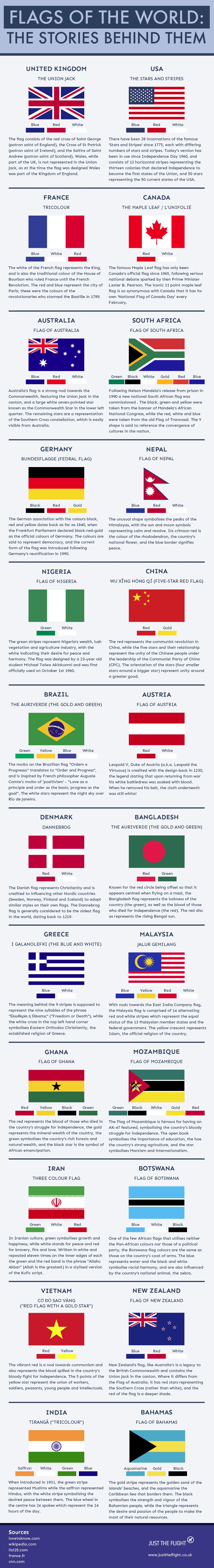 The stories behind the world's strangest flags