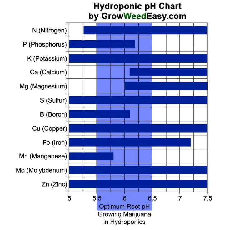 Easiest Hydroponics pH Chart for Growing Marijuana (use this chart