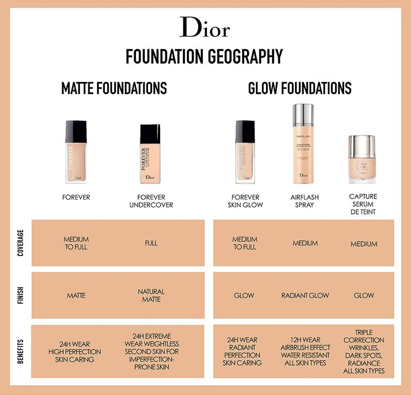 54f3eb38ed Dior Forever Skin Glow & Forever Foundations Spring 2019 | Cosmetics ...