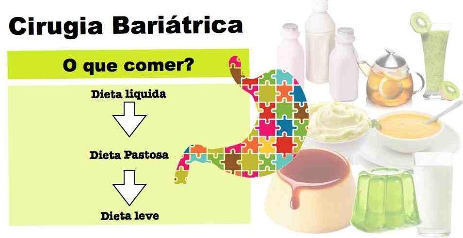 fases da dieta cirurgia bariatrica
