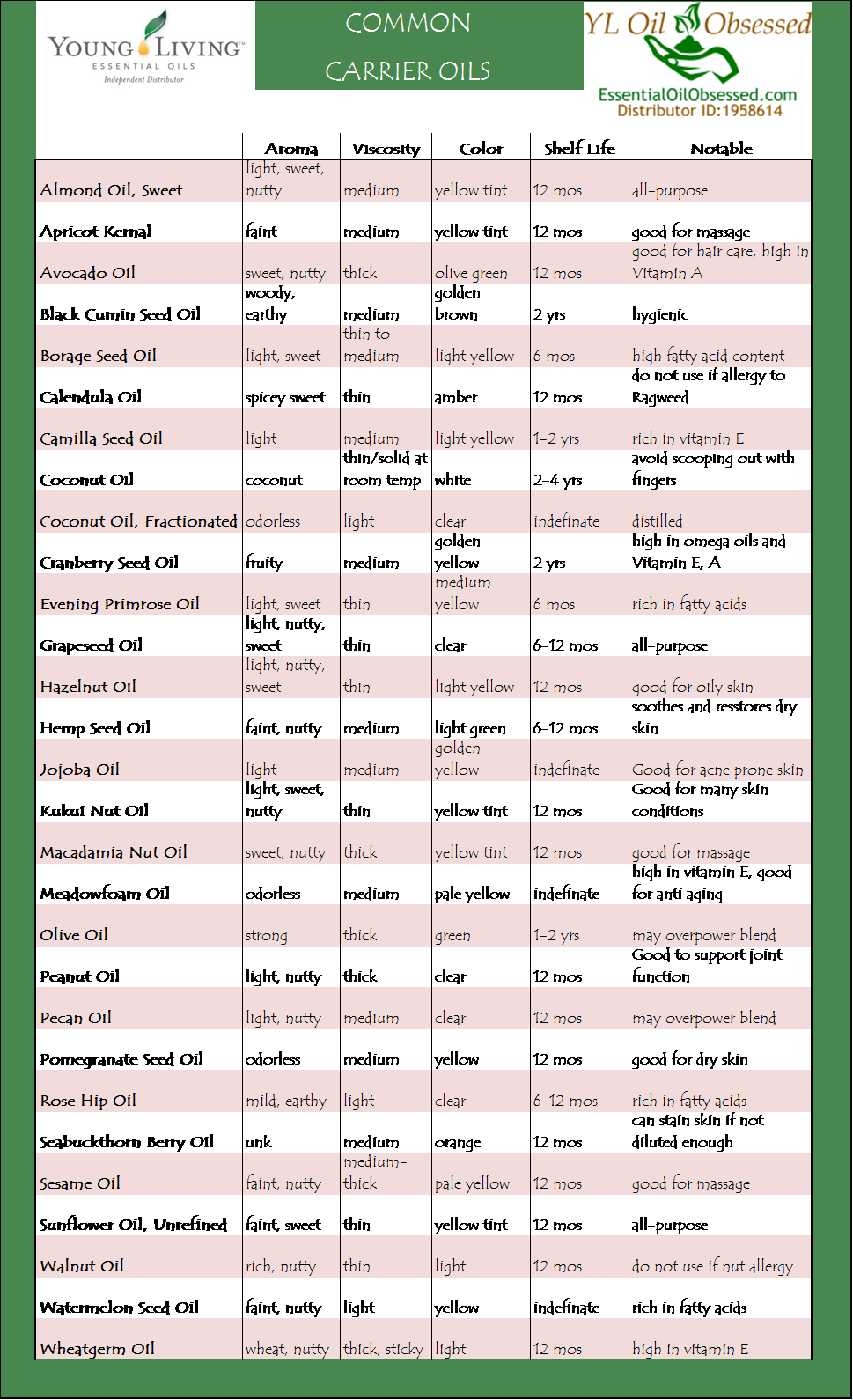 Carrier oil chart what you mix your essential in for increased silkiness and no skin irritation also rh pinterest