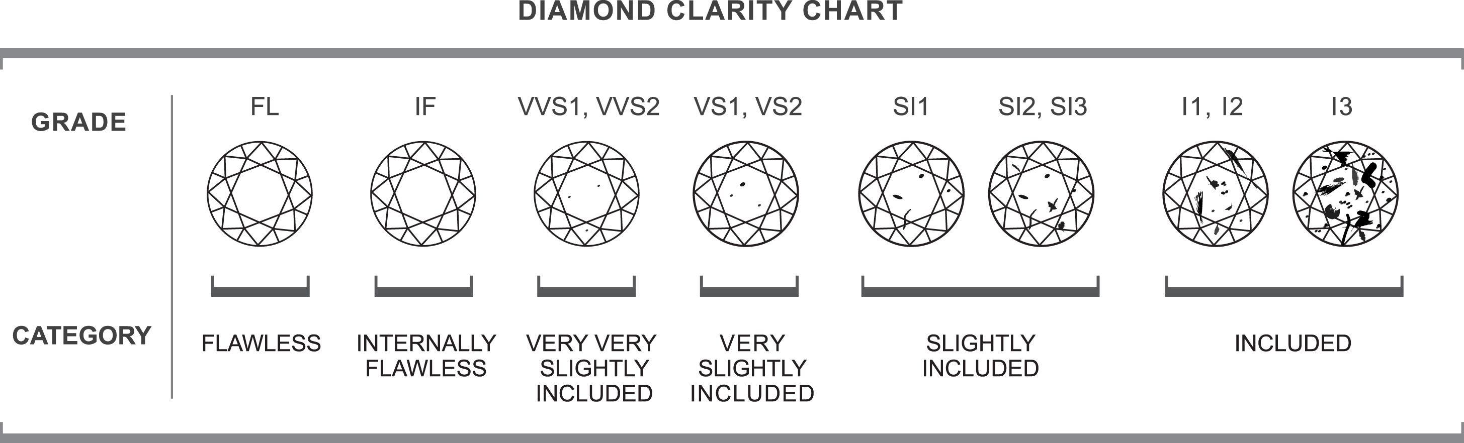 Diamond Clarity  Charts    Diamond Clarity