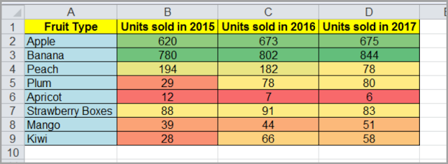 How To Create A Heat Map In Excel 10 Simple Steps Excel Heat Map Great Presentations