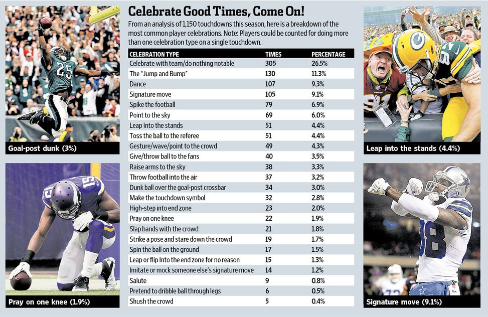 the official 2013 nfl touchdown celebration audit by the on wall street journal online id=33034