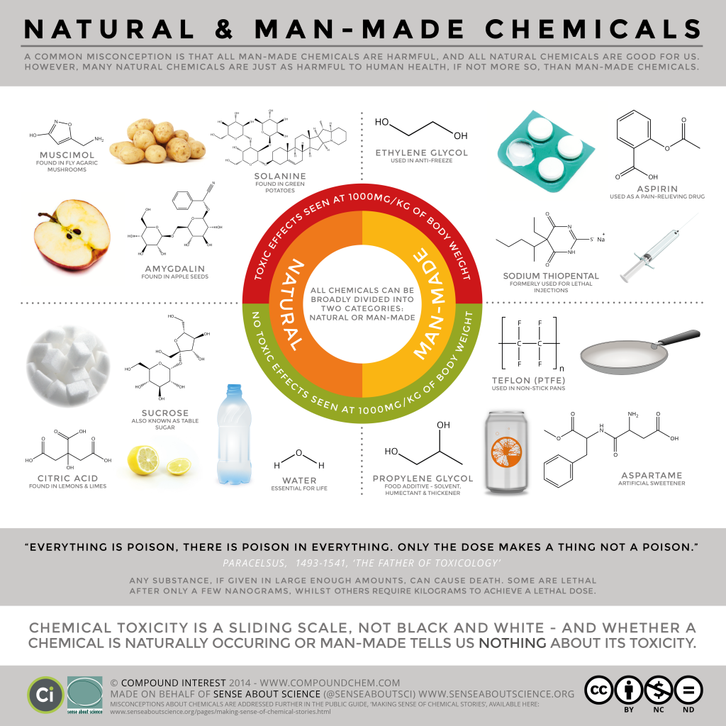 Natural Vs Man Made Synthetic Chemicals Toxicity Inforgraphic