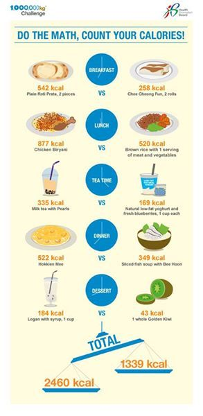 Singapore Foods Calories Infographics Food Calorie Counting