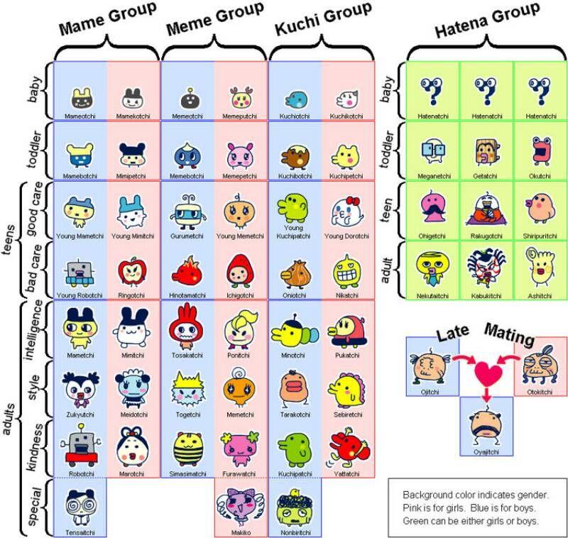 Entama Growth Chart Tamagotchi Pinterest Character