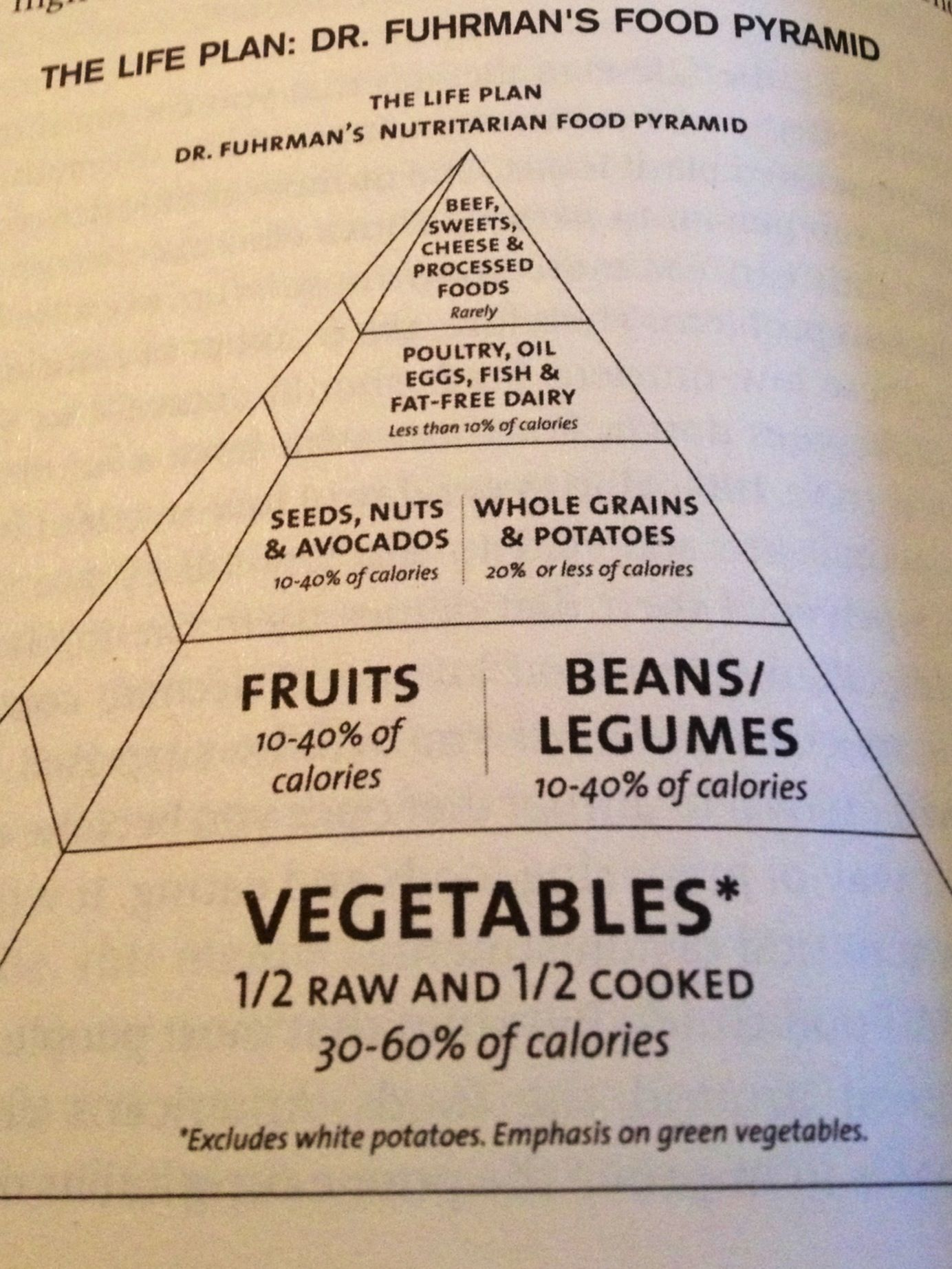 eat healthy and dont lose weight