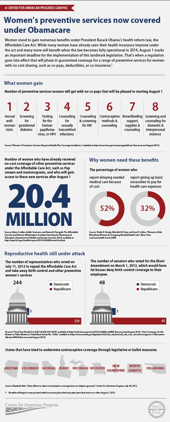 Eight More Ways Women Will Benefit Under Obamacare Starting
