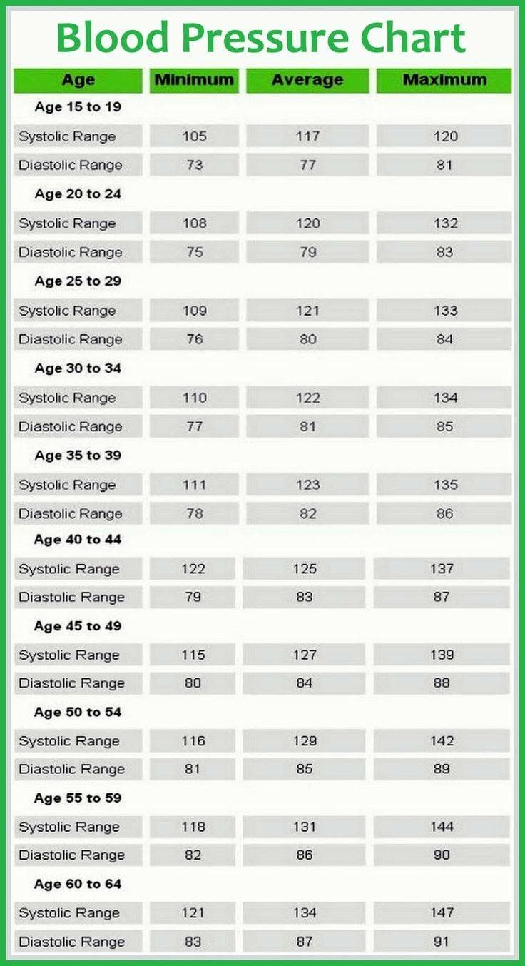 What should your blood pressure be according to your age is it high what should your blood pressure be according to your age is it high low or normal high blood pressure blood pressure chart and blood geenschuldenfo Choice Image