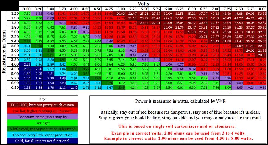 Sub ohm wattage chart vaping power vape pinterest and also erkalnathandedecker rh
