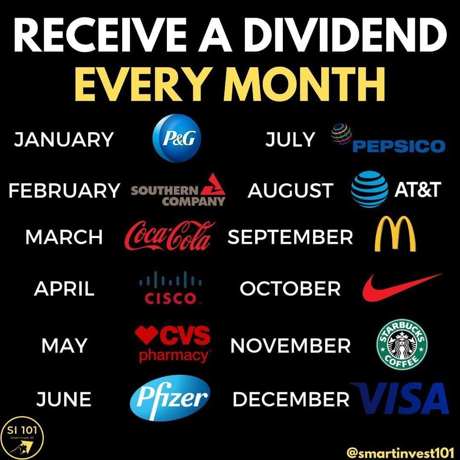 Receive A Dividend Every Month Investing For Beginners In 2020