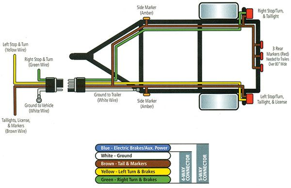Trailer Wiring 101 In 2020