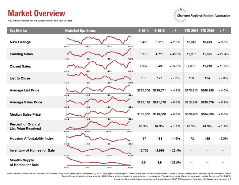April 2015 Charlotte Houeing Market Overview